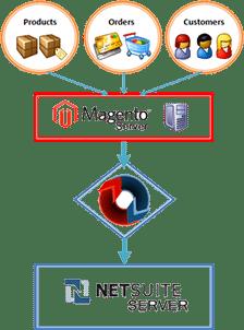 netsuite to magento integration